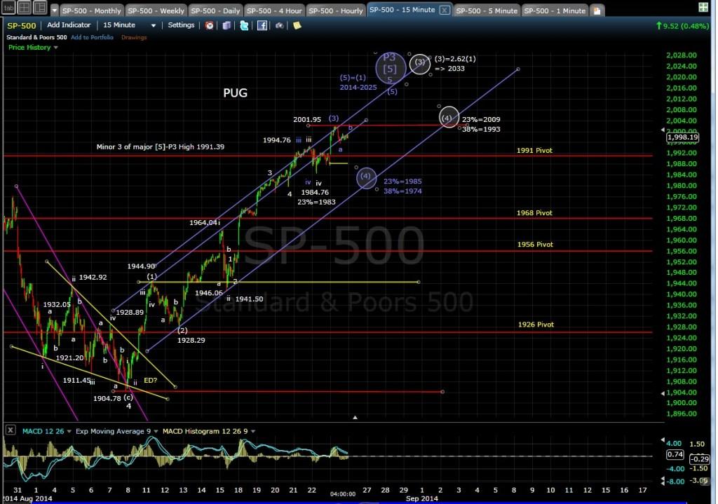 PUG SP-500 15-min chart EOD 8-25-14