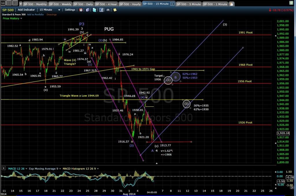 PUG SP-500 15-min chart EOD 8-5-14