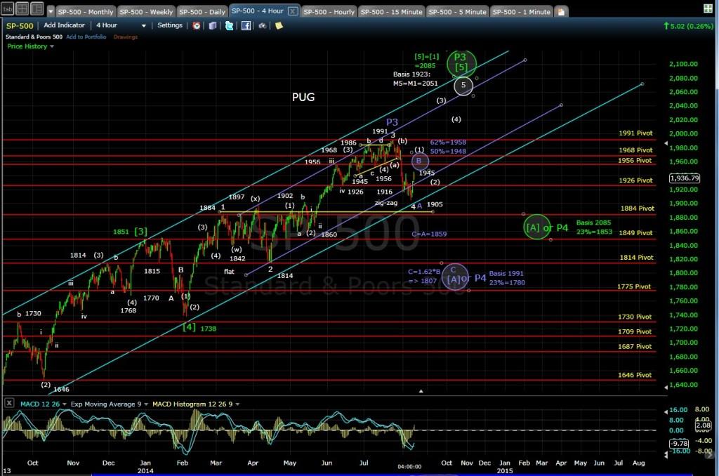 PUG SP-500 4-hr chart EOD 8-11-14