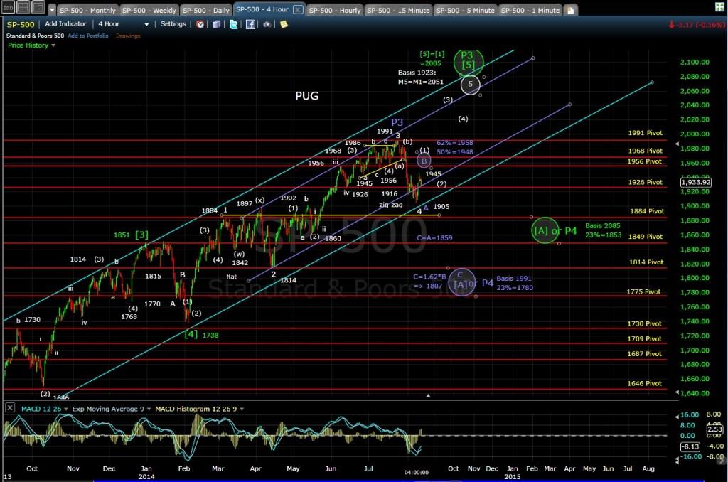 PUG SP-500 4-hr chart EOD 8-12-14