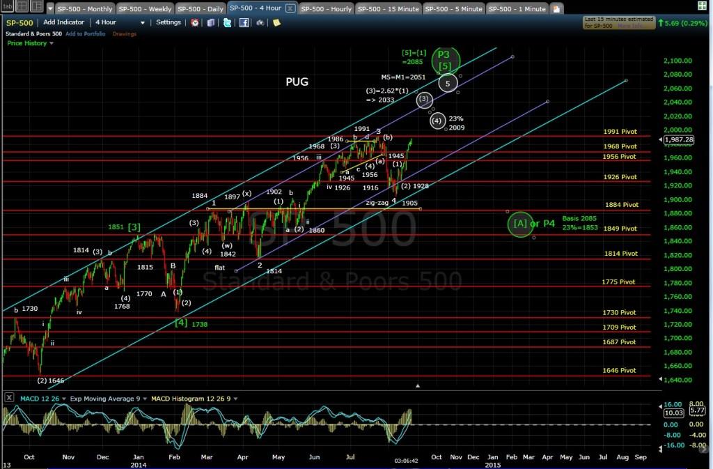 PUG SP-500 4-hr chart EOD 8-20-14