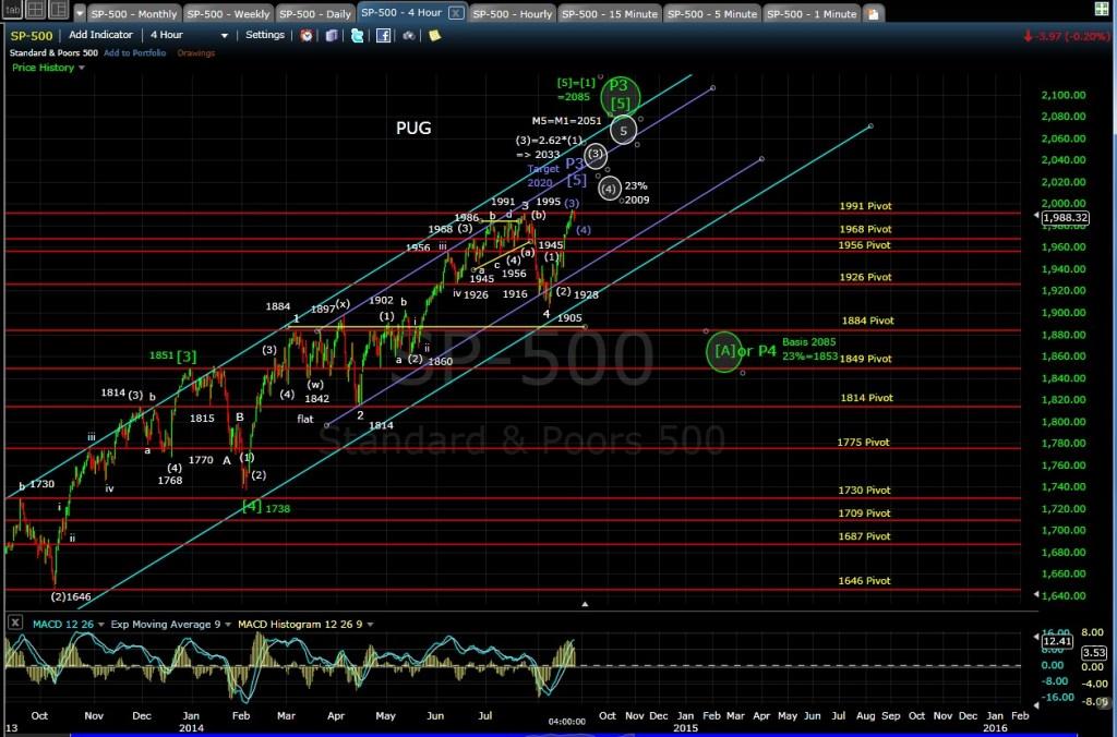 PUG SP-500 4-hr chart EOD 8-22-14