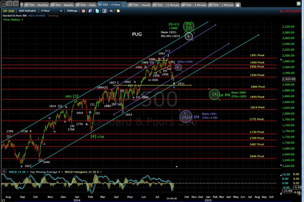 PUG SP-500 4-hr chart EOD 8-6-14