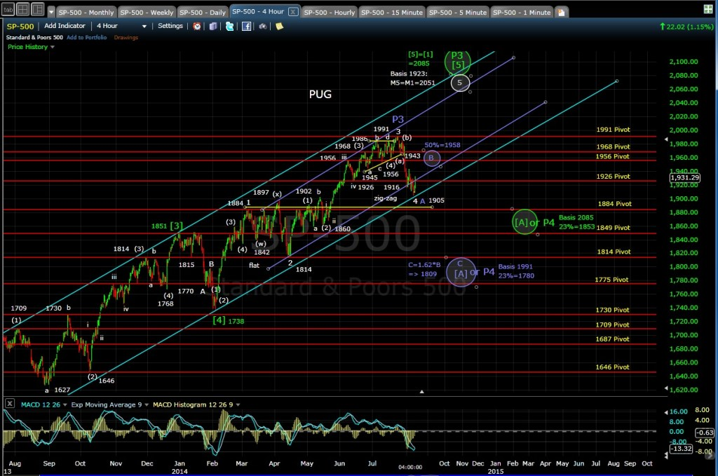 PUG SP-500 4-hr chart EOD 8-8-14
