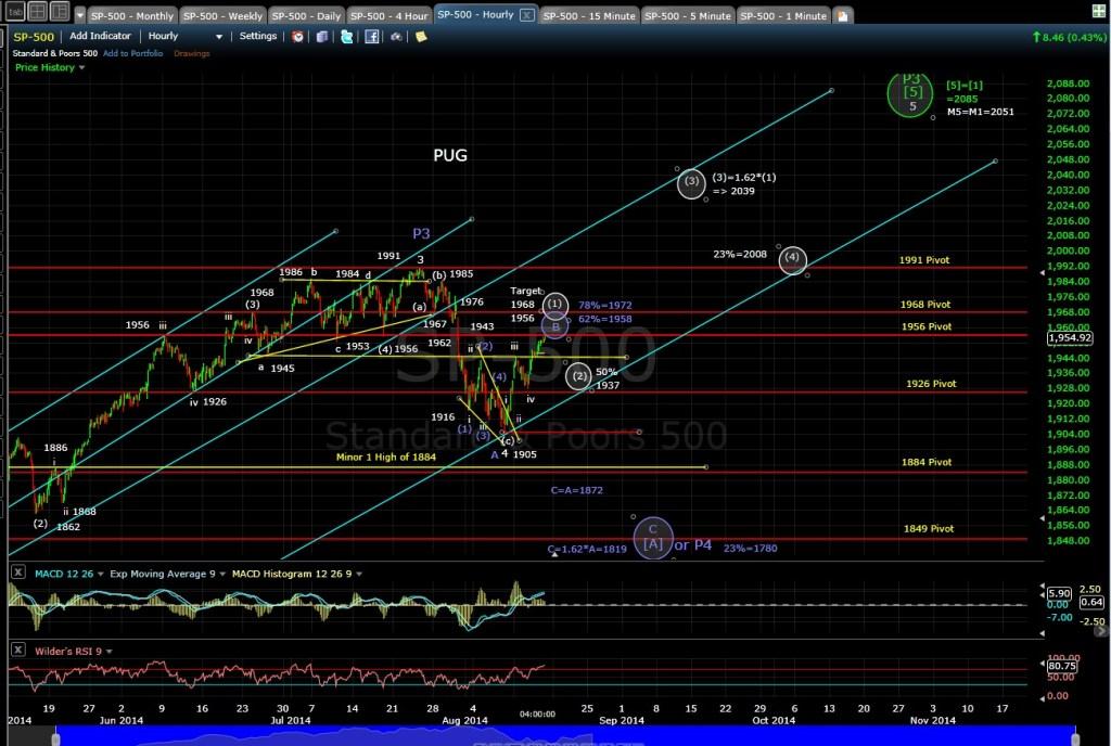 PUG SP-500 60-min chart EOD 8-14-14
