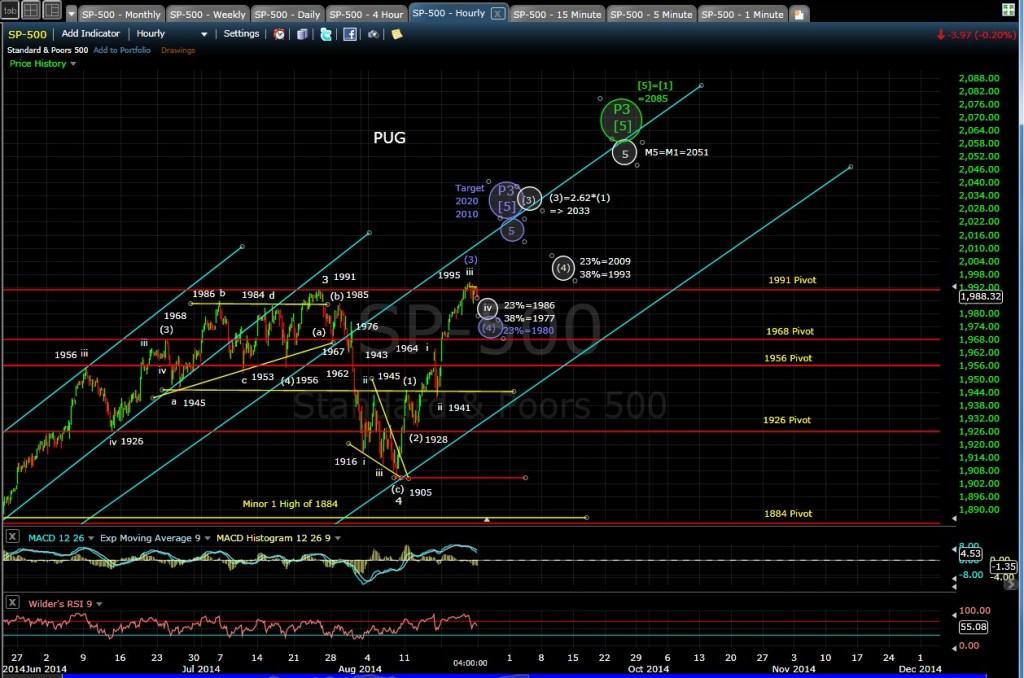 PUG SP-500 60-min chart EOD 8-22-14