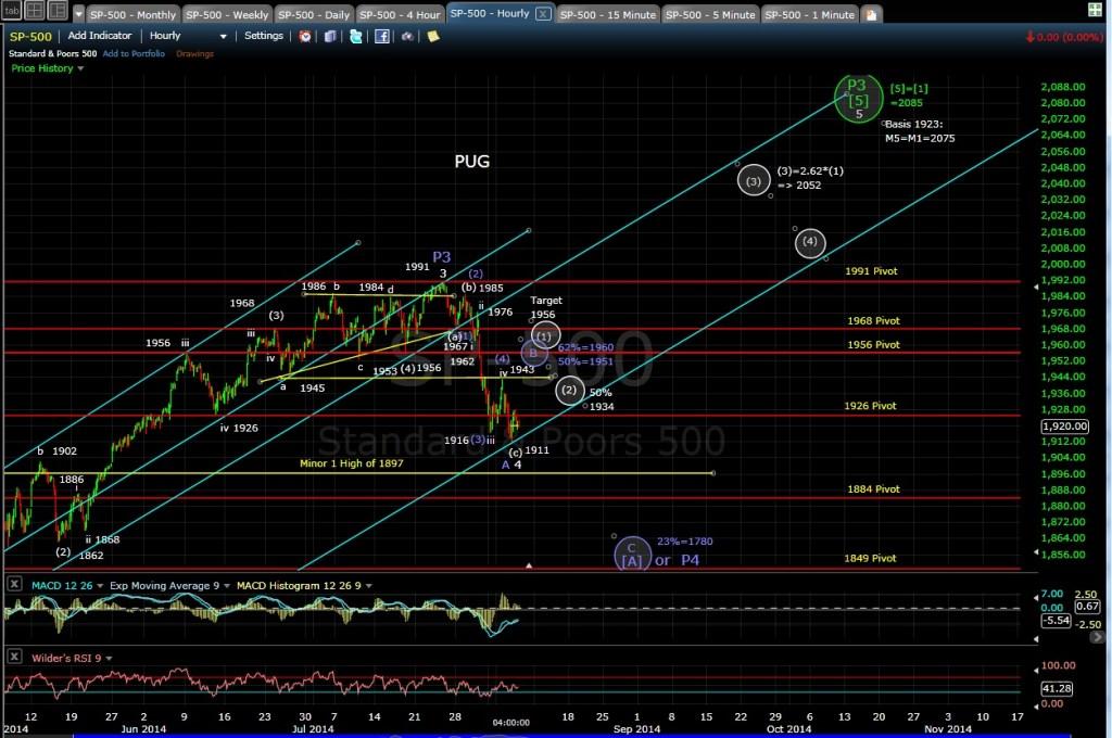 PUG SP-500 60-min chart EOD 8-6-14