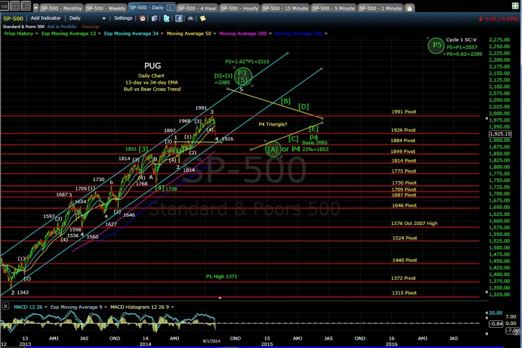 PUG SP-500 daily chart EOD 8-1-14