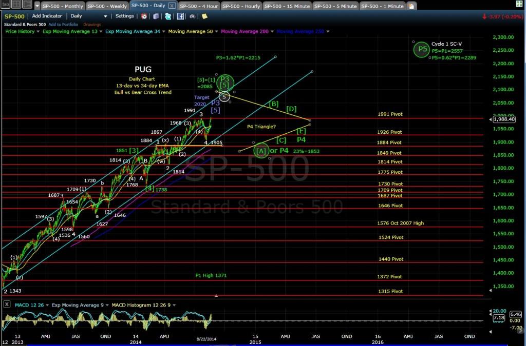 PUG SP-500 daily chart EOD 8-22-14