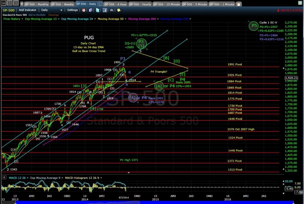 PUG SP-500 daily chart EOD 8-5-14