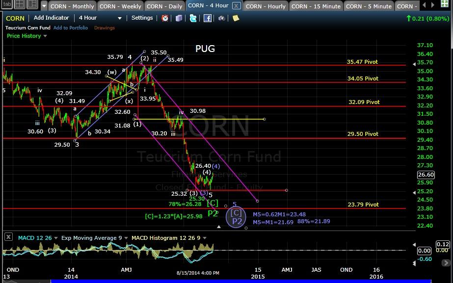 PUG WEAT 4-hr chart EOD 8-15-14