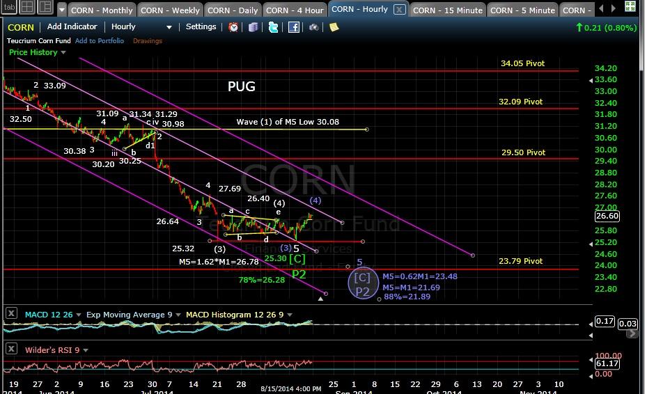 PUG WEAT 60-min chart EOD 8-15-14