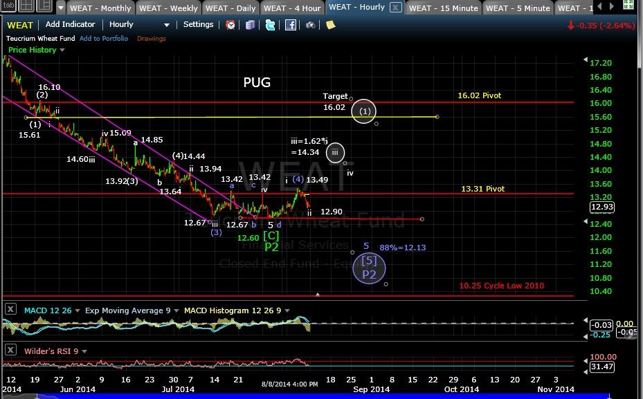PUG WEAT 60-min chart EOD 8-8-14