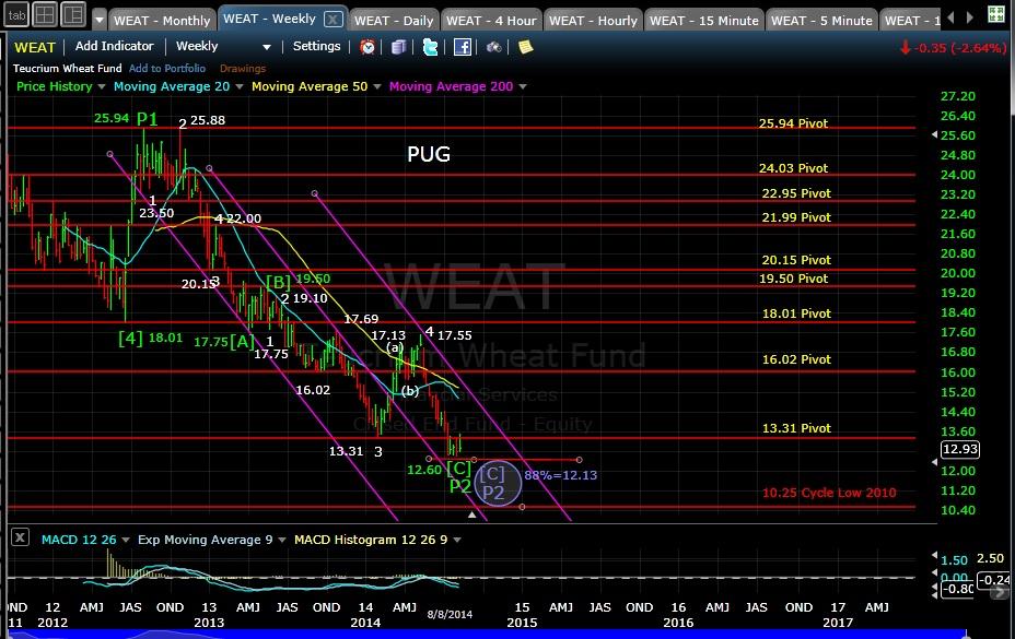 PUG WEAT weekly chart EOD 8-8-14