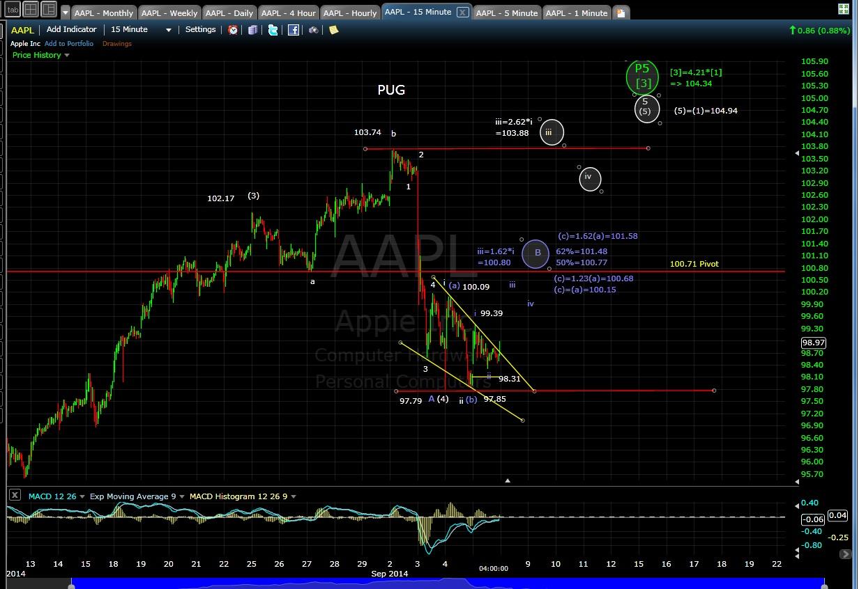 PUG AAPL 15-min chart EOD 9-5-14
