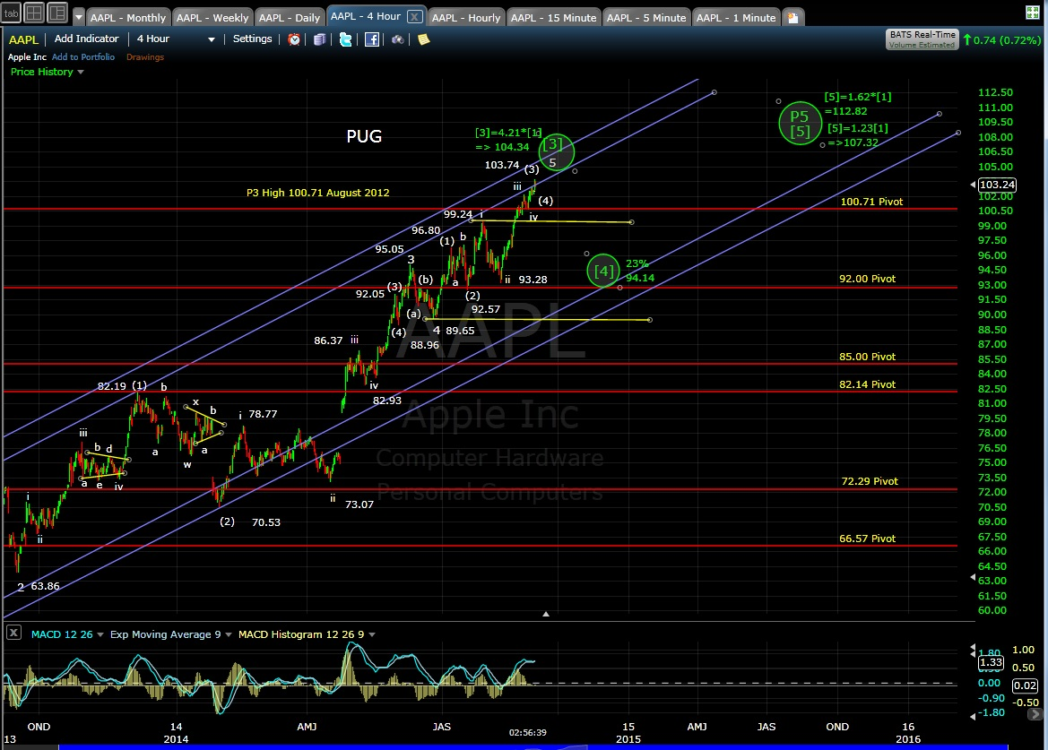 PUG AAPL 4-hr chart EOD 9-2-14