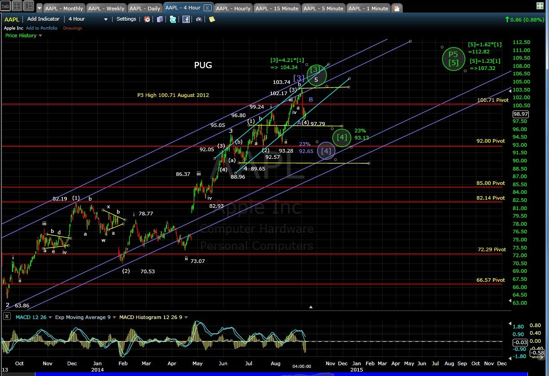 PUG AAPL 4-hr chart EOD 9-5-14