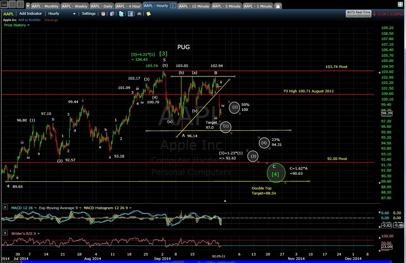 PUG AAPL 60-min chart 9-25-14