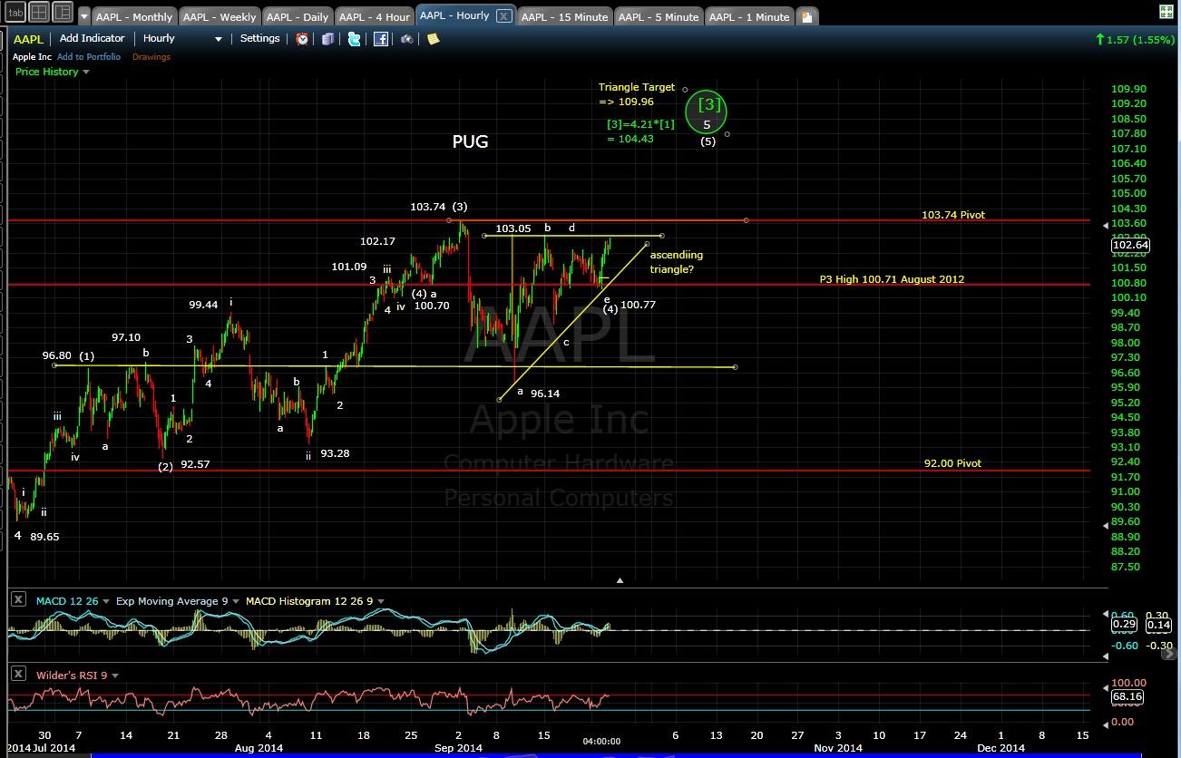 PUG AAPL 60-min chart EOD 9-23-14