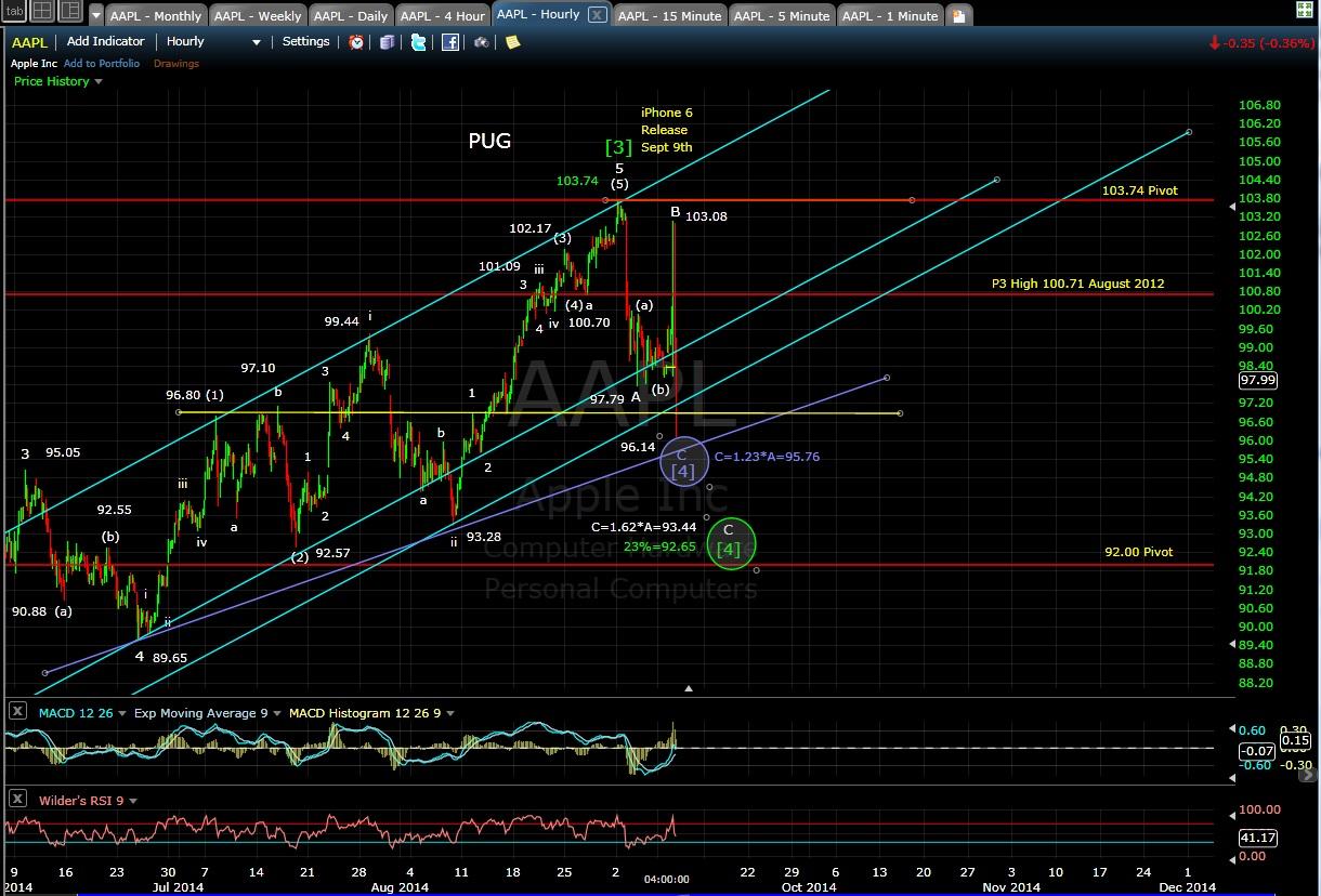 PUG AAPL 60-min chart EOD 9-9-14