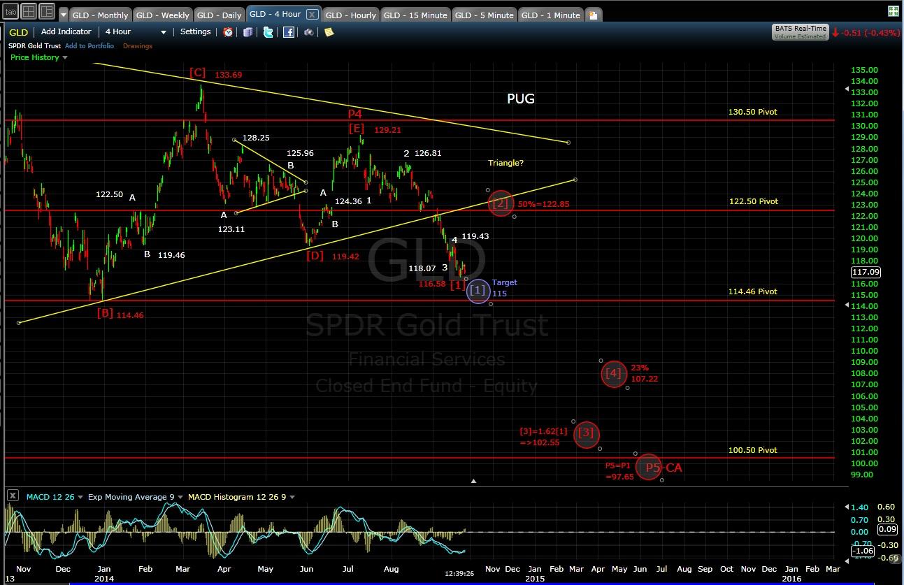 PUG GLD 4-hr chart MD 9-24-14