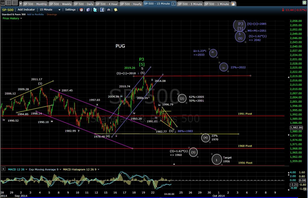 PUG SP-500 15-min chart EOD 9-23-14