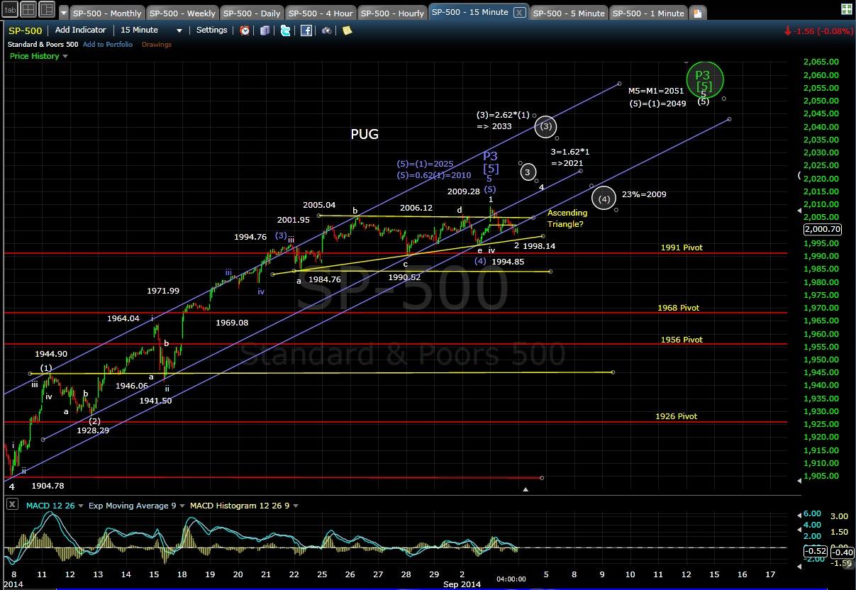 PUG SP-500 15-min chart EOD 9-3-14