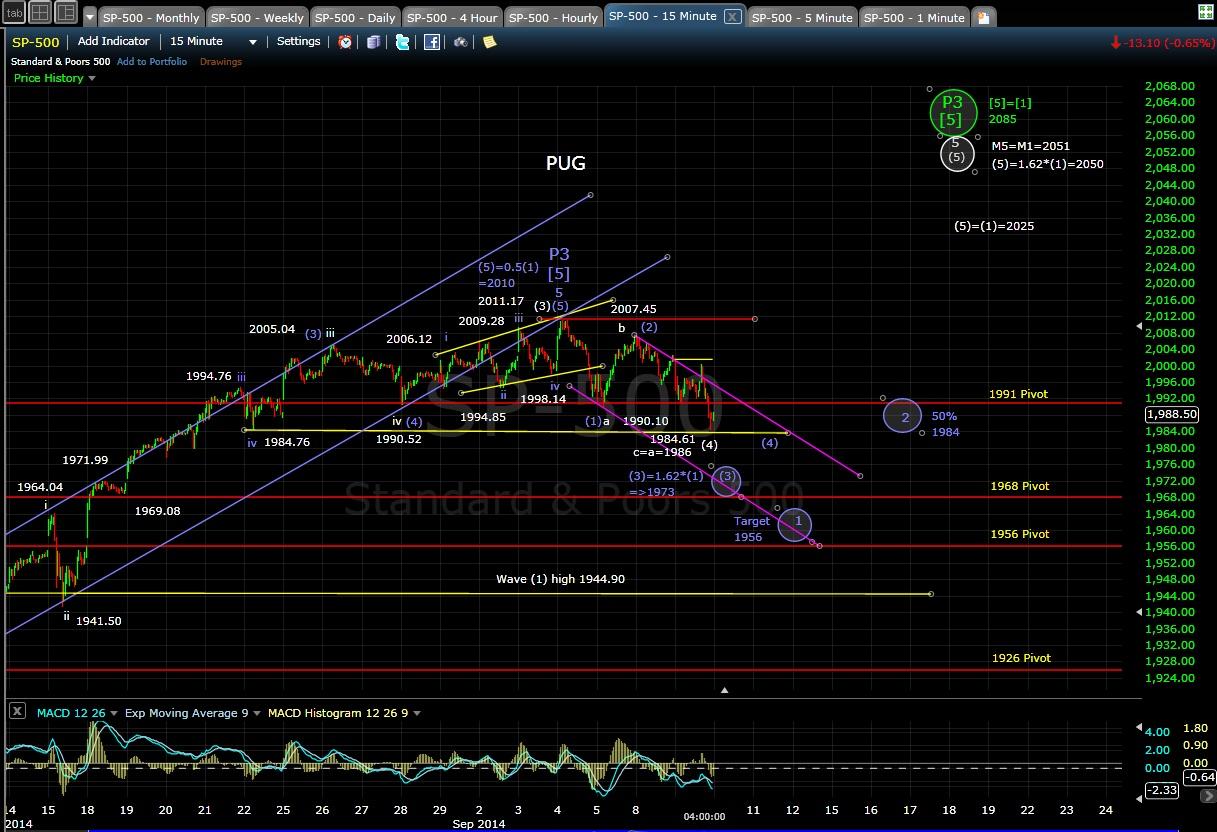 PUG SP-500 15-min chart EOD 9-9-14