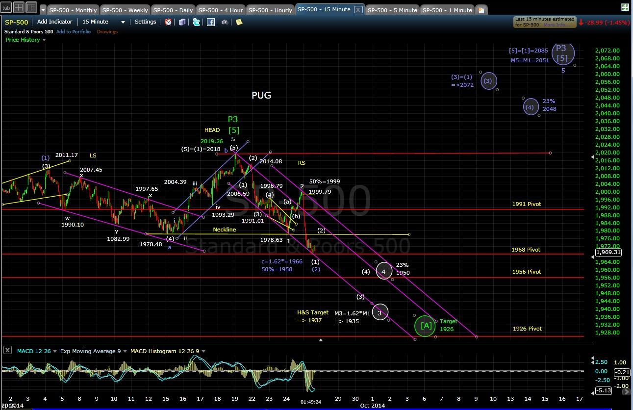 PUG SP-500 15-min chart MD 9-25-14