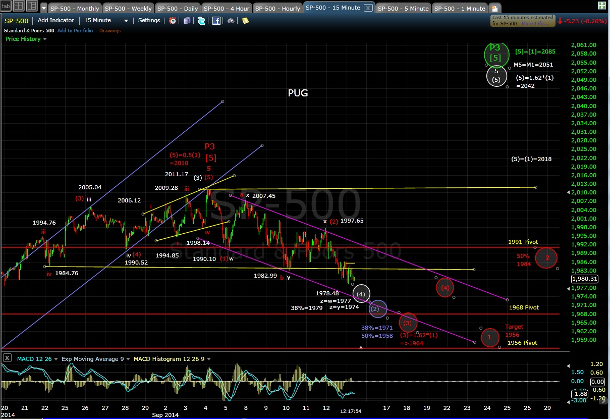 PUG SP-500 15-min mid-day 9-15-14