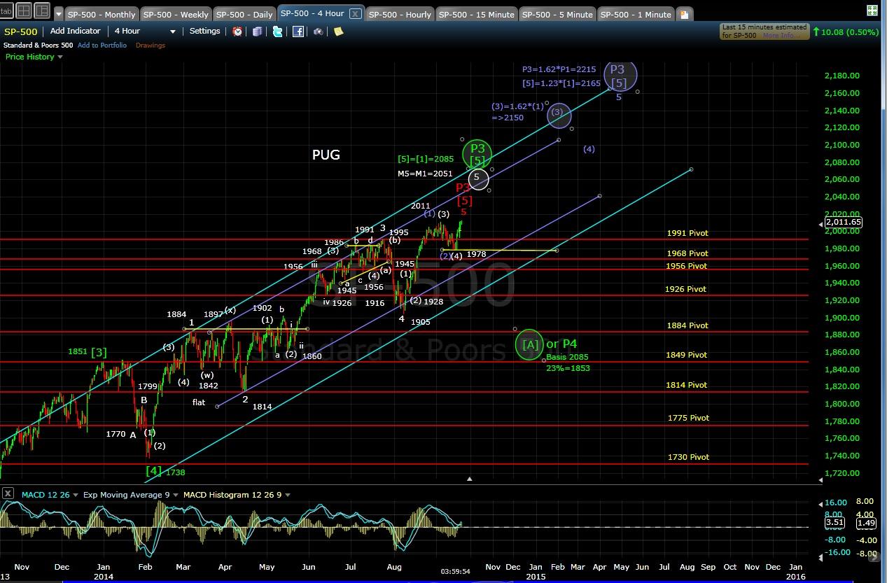 PUG SP-500 4-hr chart EOD 9-18-14