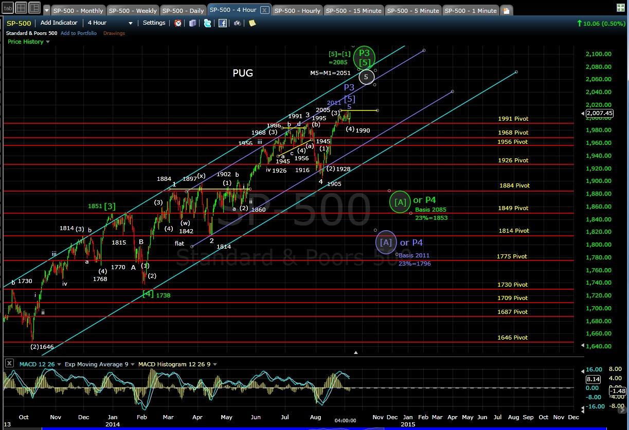 PUG SP-500 4-hr chart EOD 9-5-14