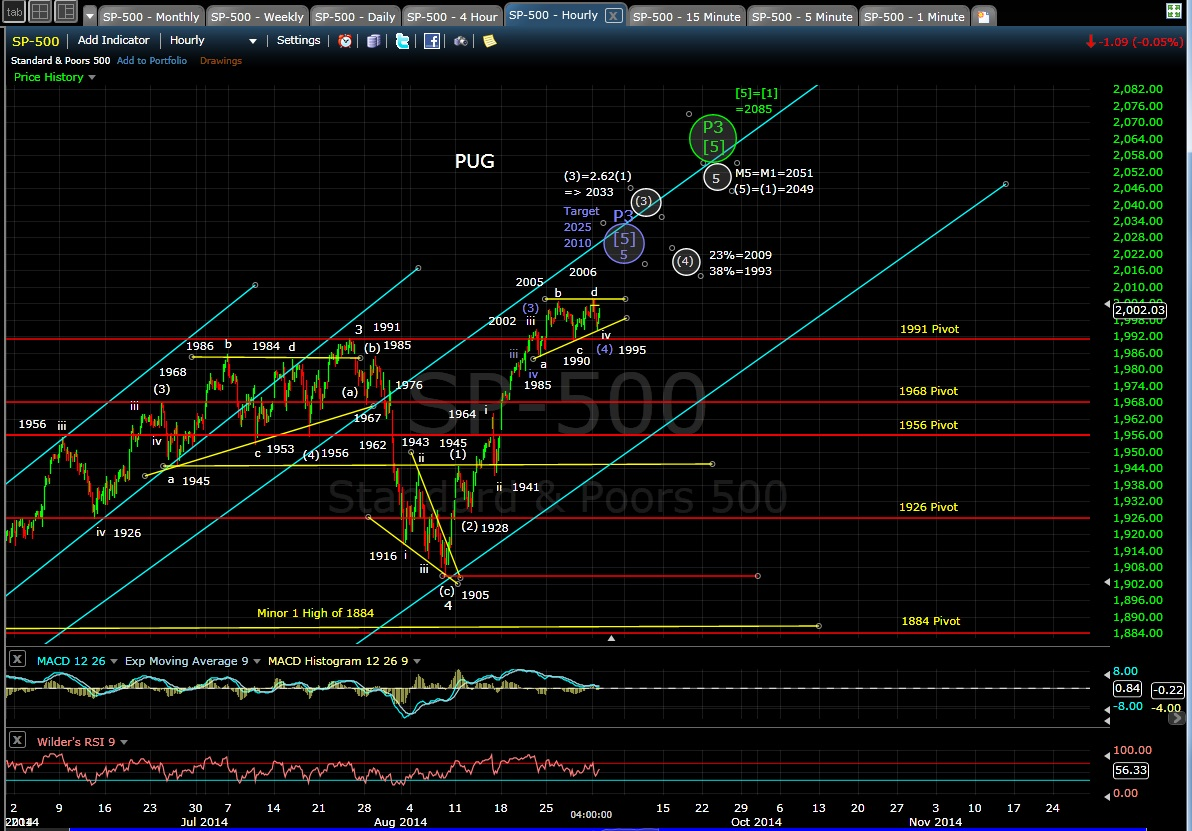 PUG SP-500 60-min chart EOD 9-2-14