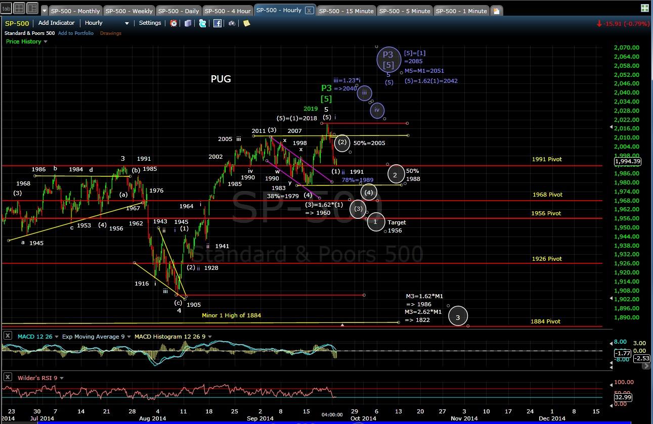 PUG SP-500 60-min chart EOD 9-22-14