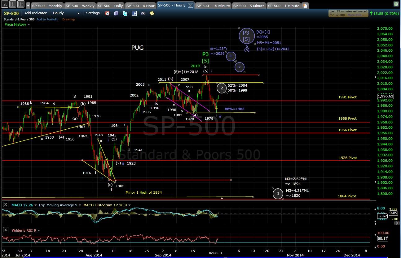 PUG SP-500 60-min chart EOD 9-24-14