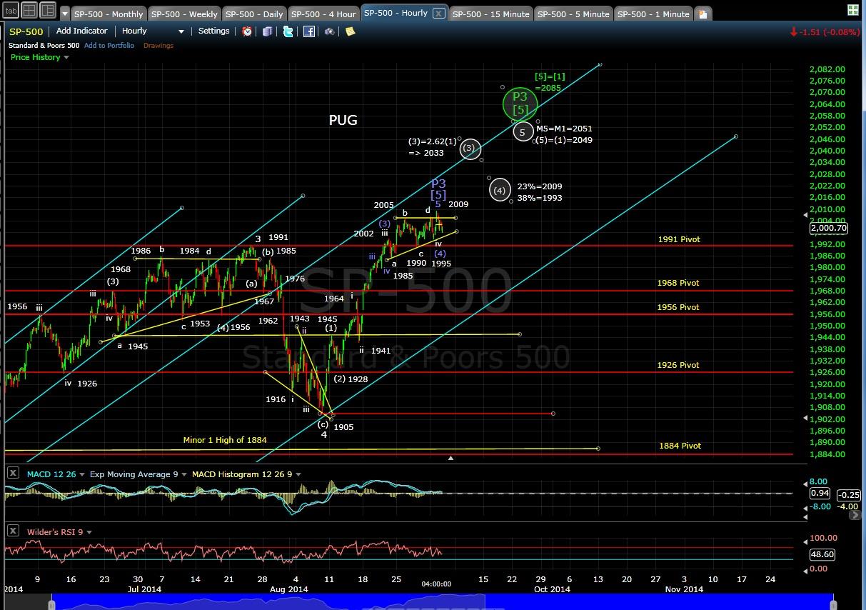 PUG SP-500 60-min chart EOD 9-3-14
