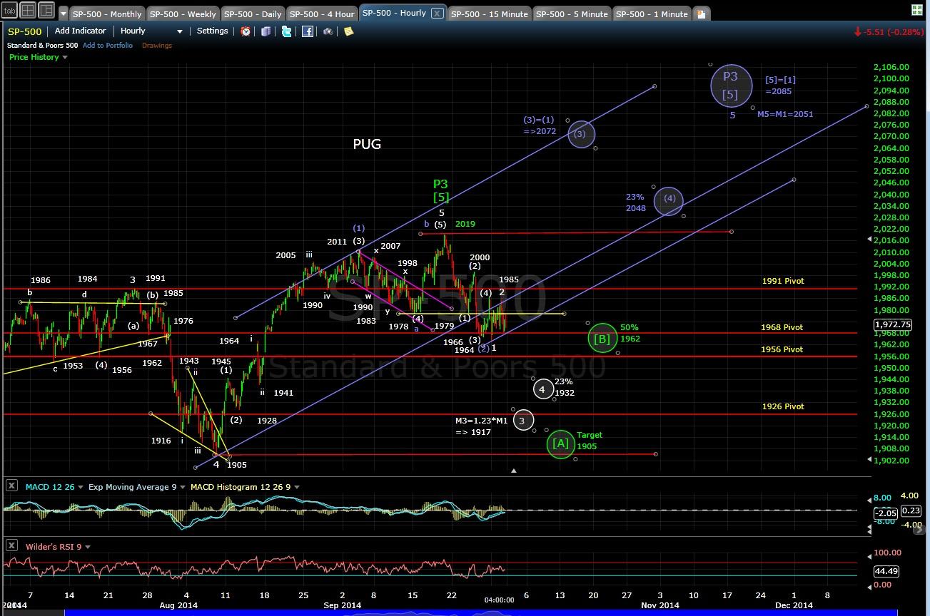PUG SP-500 60-min chart EOD 9-30-14