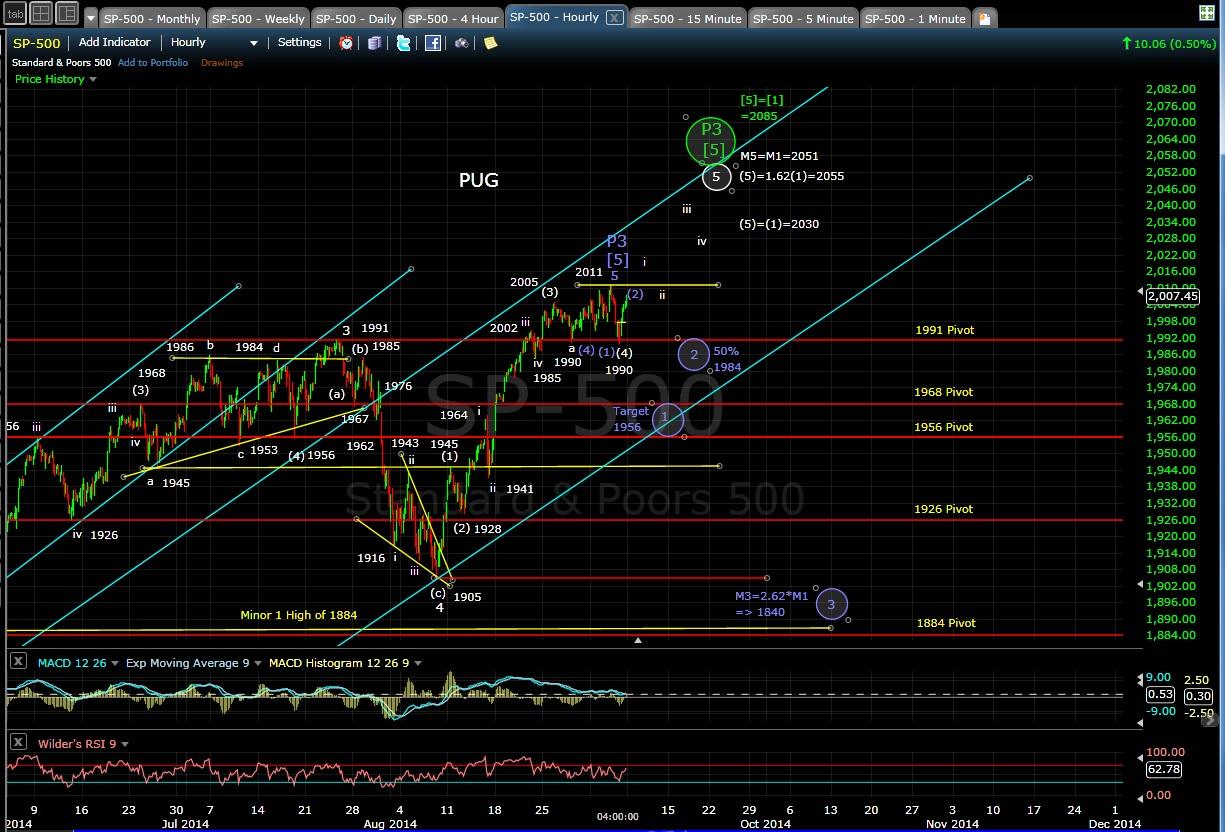 PUG SP-500 60-min chart EOD 9-5-14