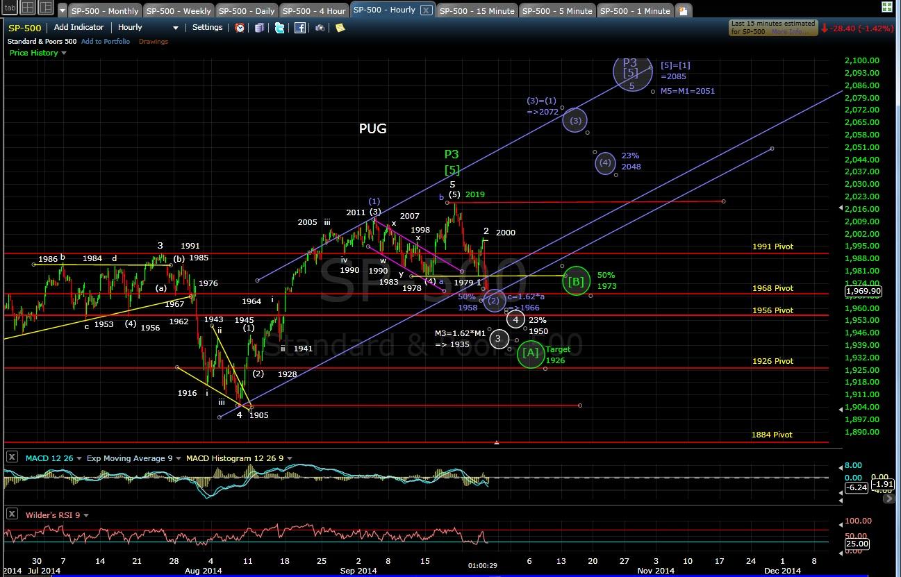 PUG SP-500 60-min chart MD 9-25-14
