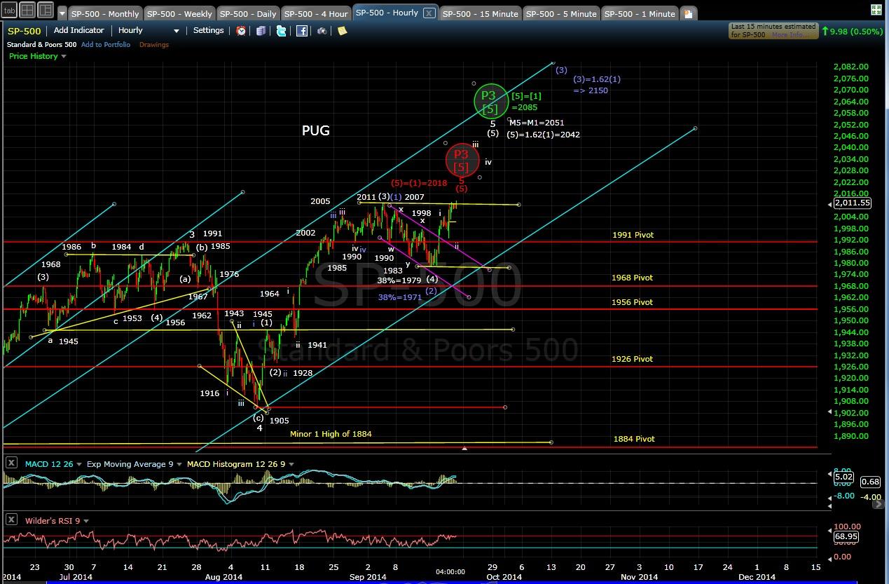 PUG SP-500 60min chart EOD 9-18-14