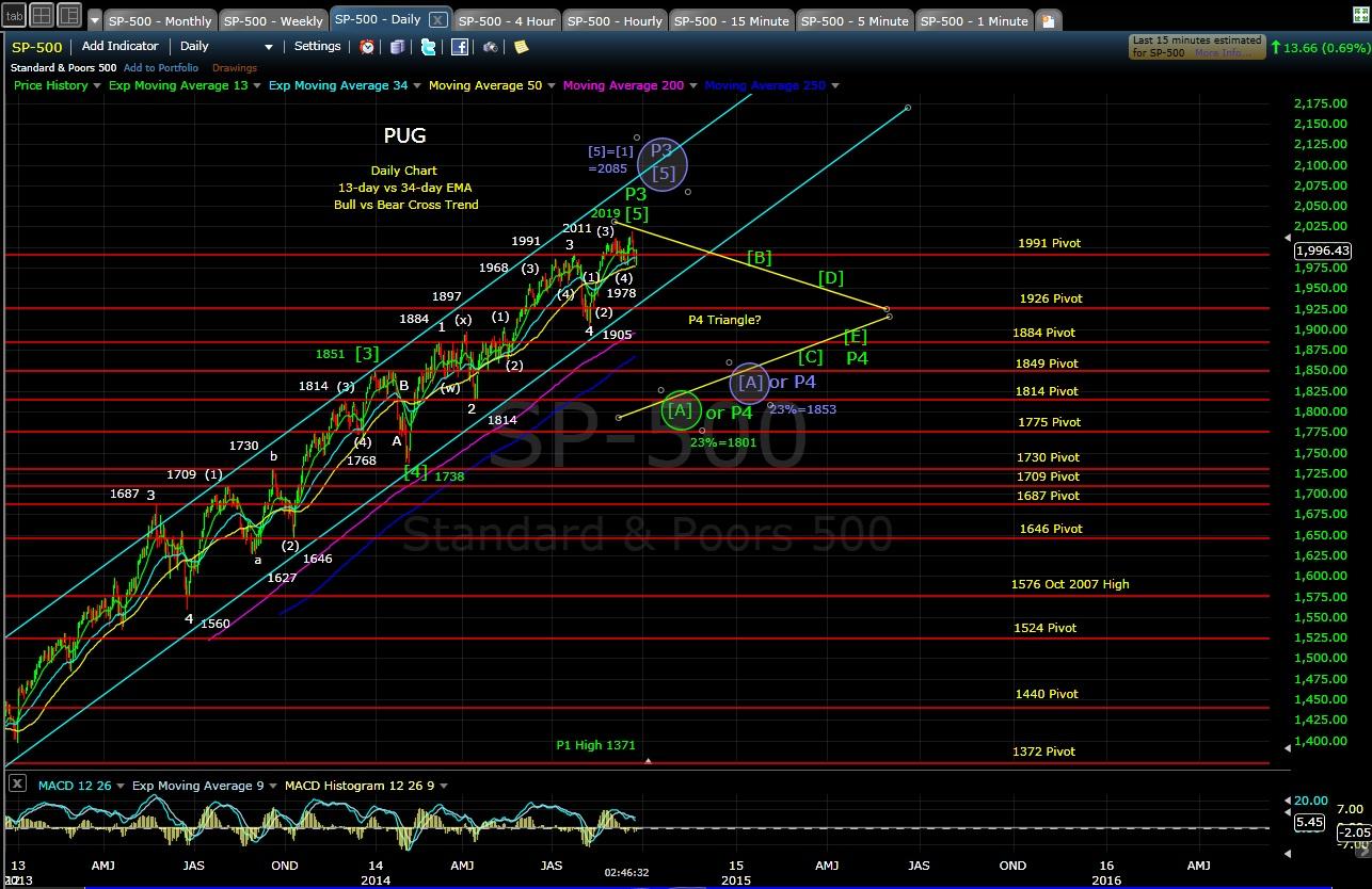 PUG SP-500 daily chart EOD 9-24-14