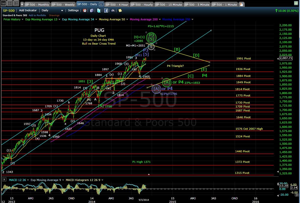 PUG SP-500 daily chart EOD 9-5-14