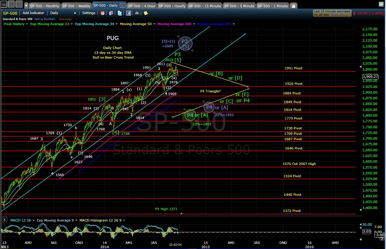 PUG SP-500 daily chart MD 9-25-14