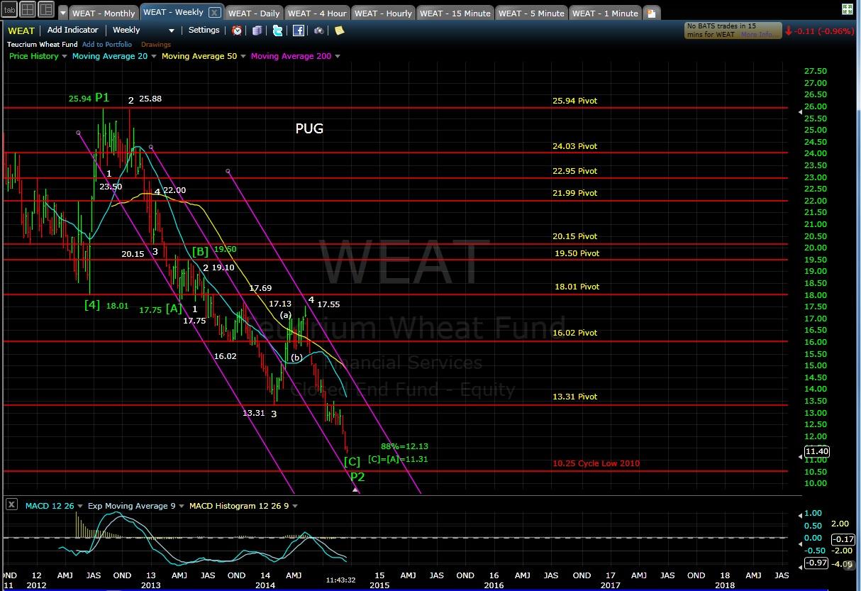 PUG WEAT weekly chart 9-16-14