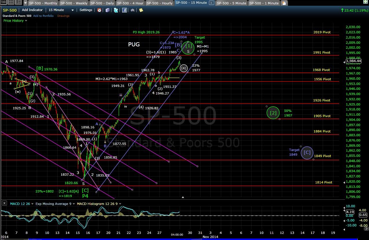 PUG SP-500 15-min chart 10-28-14