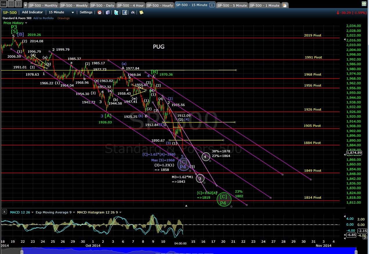 PUG SP-500 15-min chart EOD 10-13-14