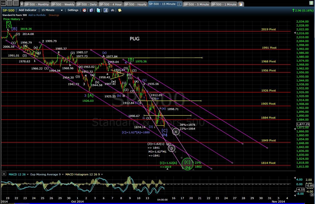 PUG SP-500 15-min chart EOD 10-14-14
