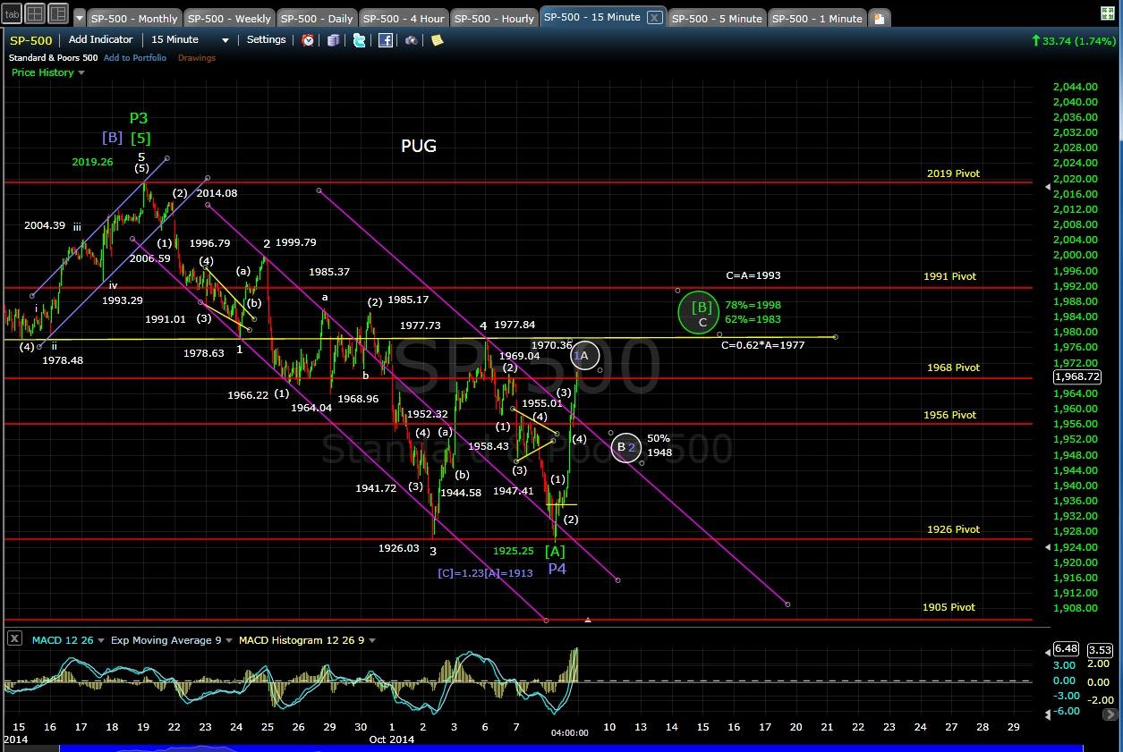 PUG SP-500 15-min chart EOD 10-8-14