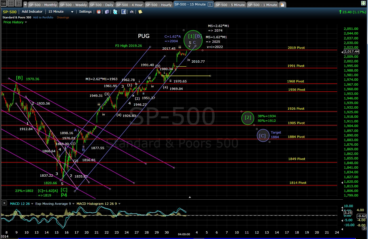 PUG SP-500 15min chart 10-31-14