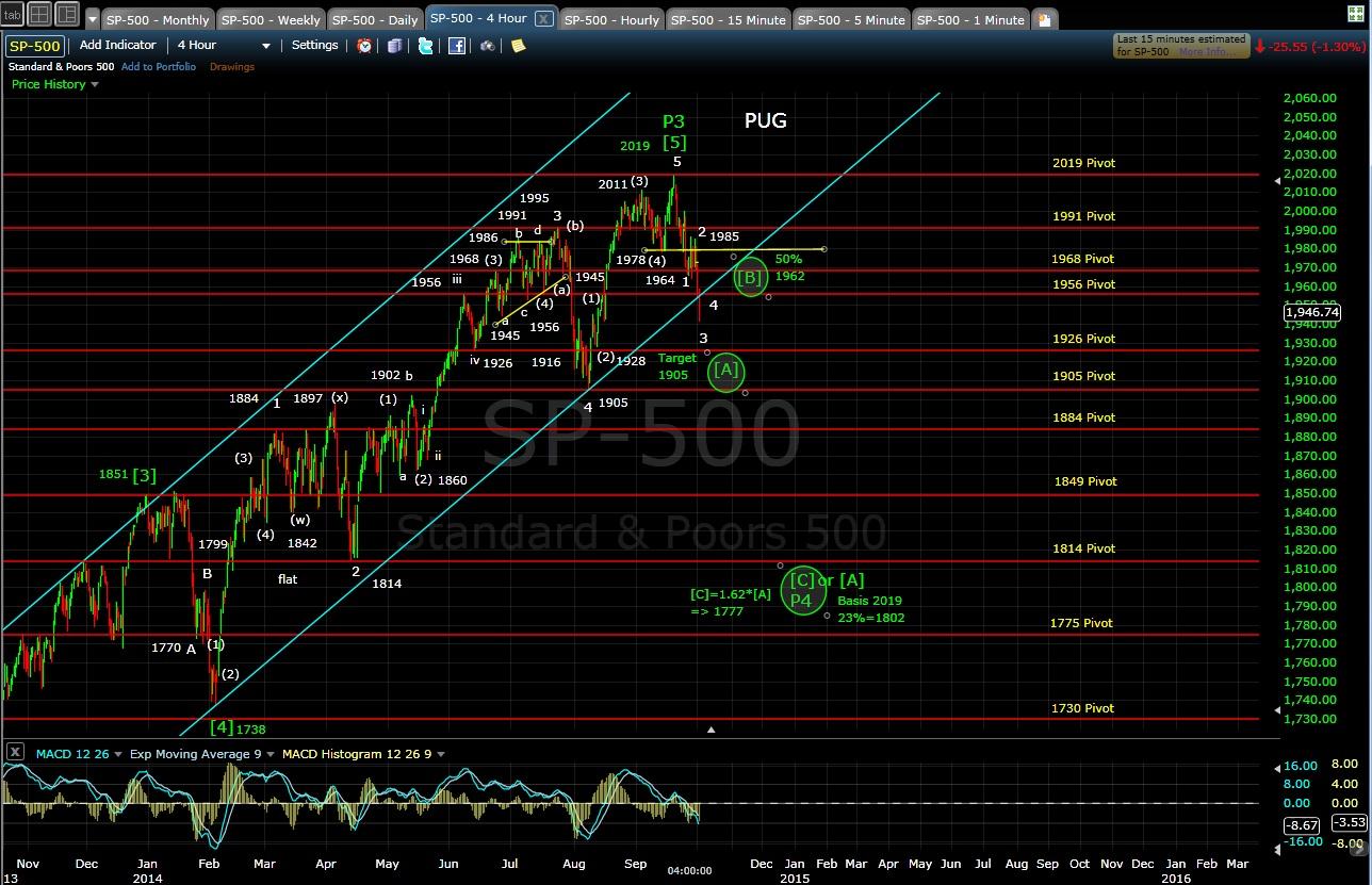 PUG SP-500 4-hr chart EOD 10-1-14
